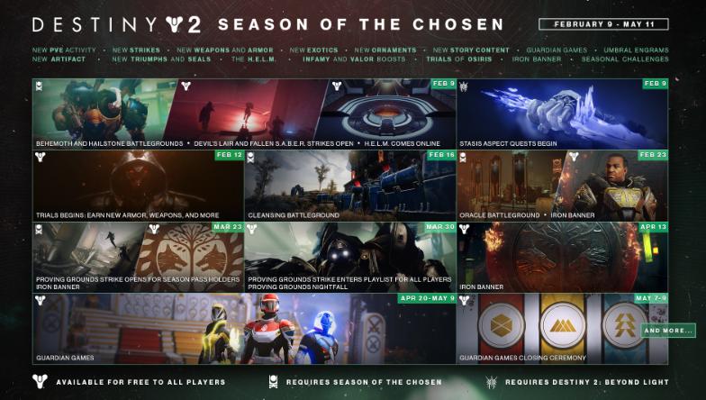 Destiny 2 cross-platform Session Of The Chosen